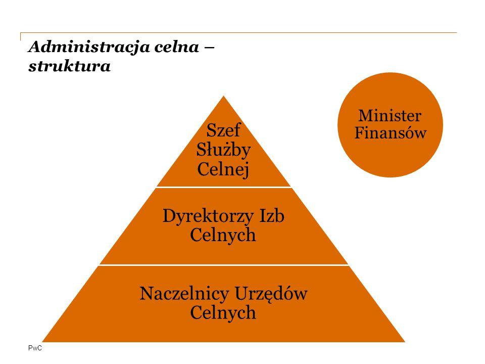 PwC Administracja celna – struktura Minister Finansów Szef Służby Celnej Dyrektorzy Izb Celnych Naczelnicy Urzędów Celnych