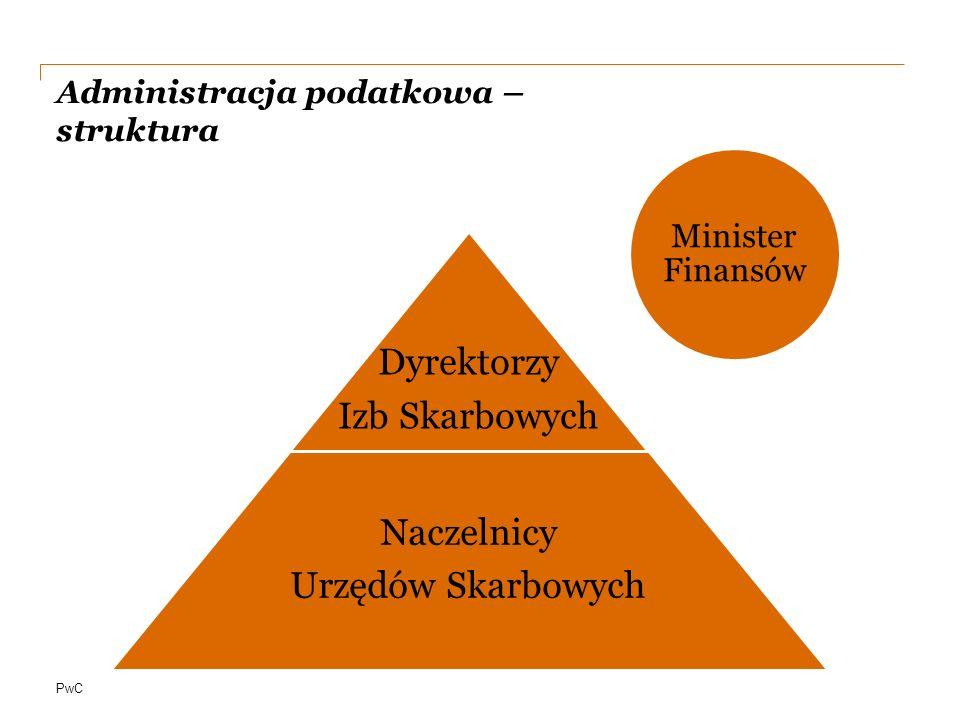 PwC Administracja podatkowa – struktura Minister Finansów Dyrektorzy Izb Skarbowych Naczelnicy Urzędów Skarbowych