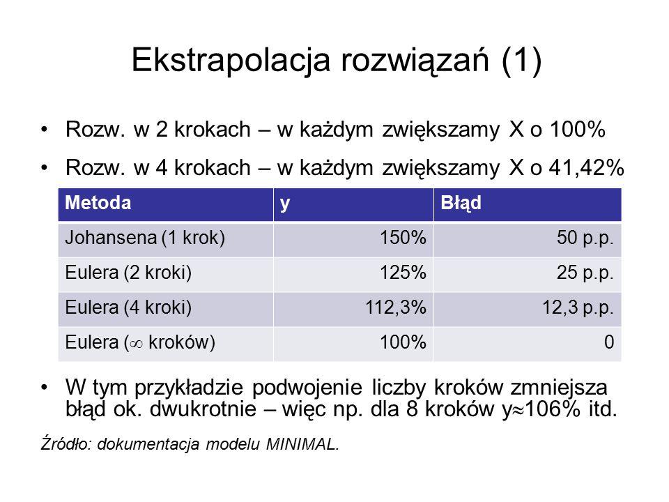 Ekstrapolacja rozwiązań (1) Rozw. w 2 krokach – w każdym zwiększamy X o 100% Rozw. w 4 krokach – w każdym zwiększamy X o 41,42% W tym przykładzie podw