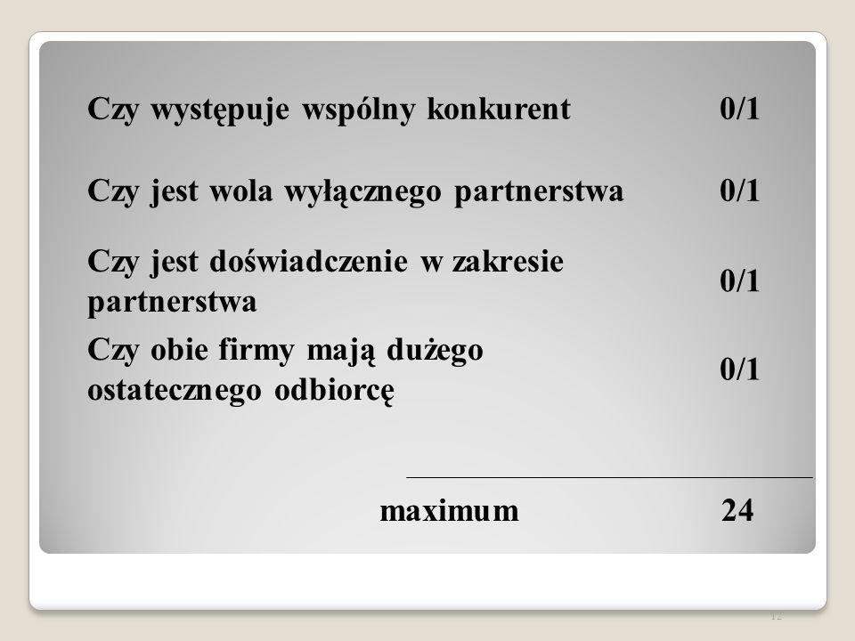 Czy występuje wspólny konkurent0/1 Czy jest wola wyłącznego partnerstwa0/1 Czy jest doświadczenie w zakresie partnerstwa 0/1 Czy obie firmy mają dużego ostatecznego odbiorcę 0/1 12 maximum24
