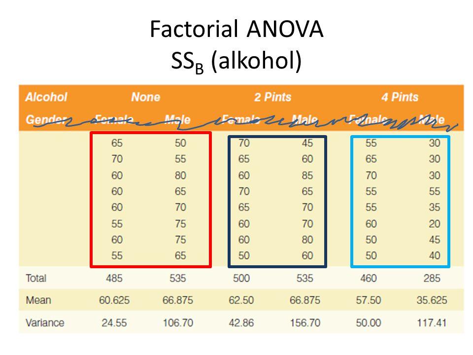 Factorial ANOVA SS B (alkohol)