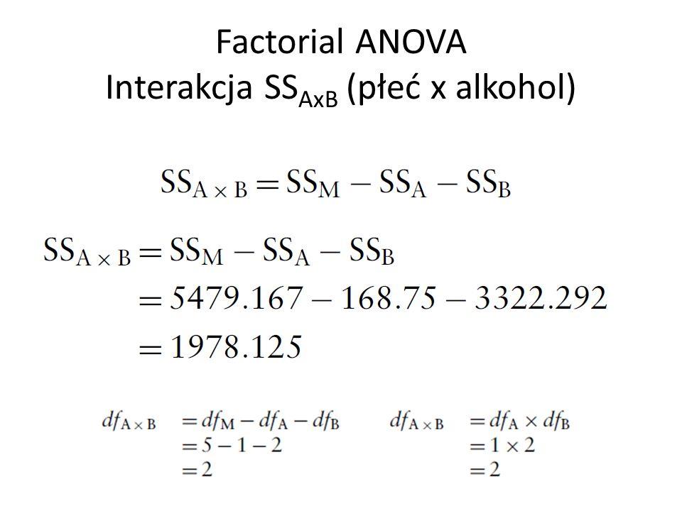 Factorial ANOVA Interakcja SS AxB (płeć x alkohol)