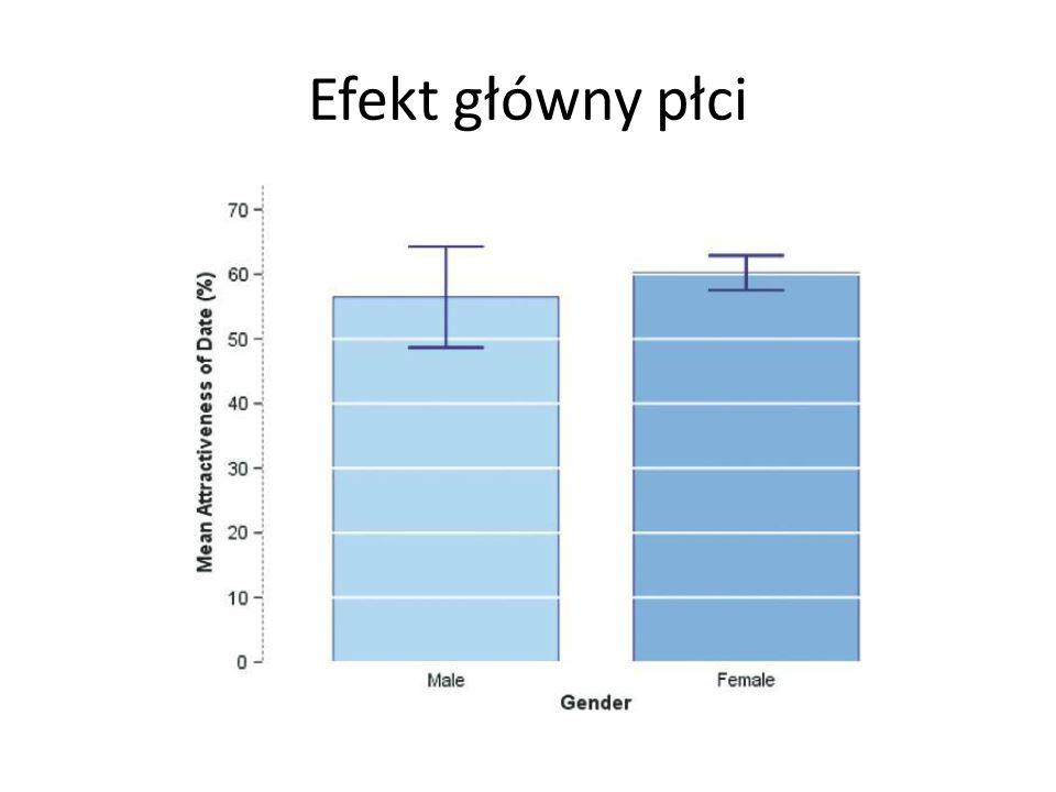 Efekt główny płci