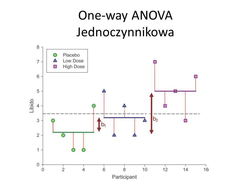 One-way ANOVA Jednoczynnikowa