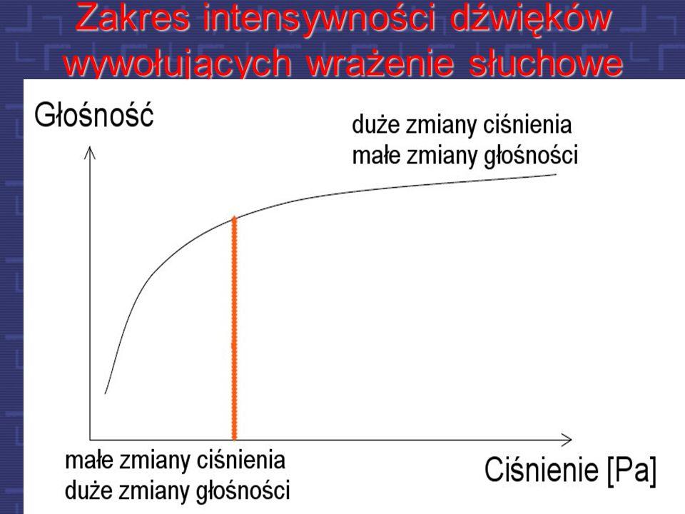 Ile energii niesie sygnał mowy?
