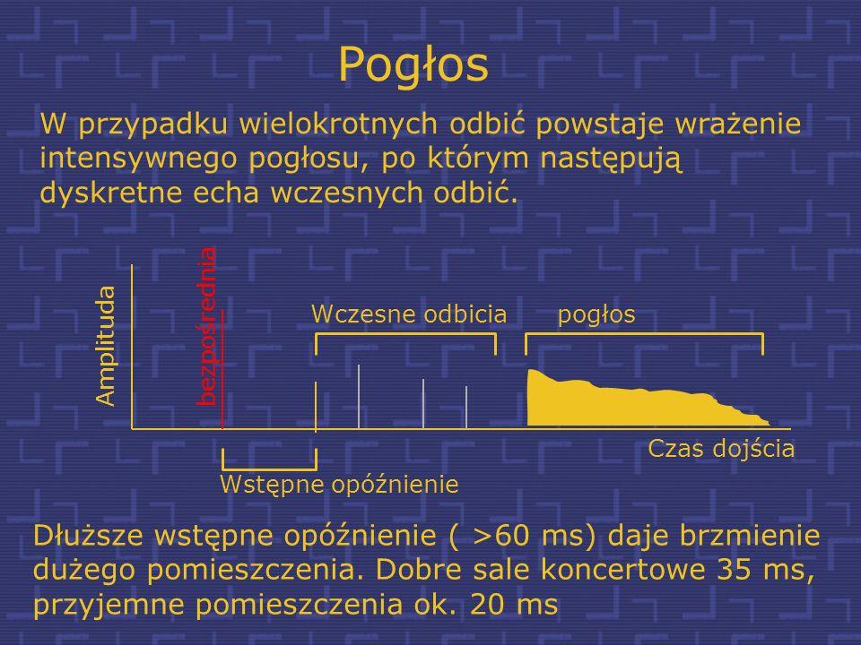 Pogłos Amplituda Czas dojścia Prędkość dźwięku wynosi 344 m/s, stąd 1 msec opóźnienia odpowiada dodatkowej drodze równej 34,4 cm wczesne odbicia bezpo