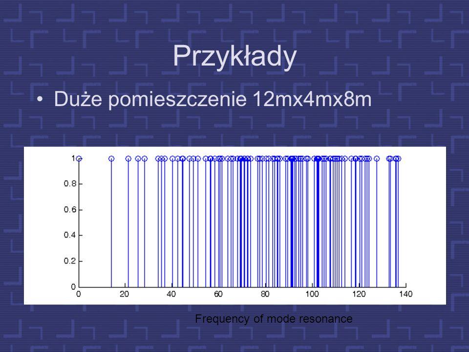 Fale stojące w prostopadłościanie Mody: n 1, n 2, n 3 Wymiary pomieszczenia: L (length), W (width), H (height).