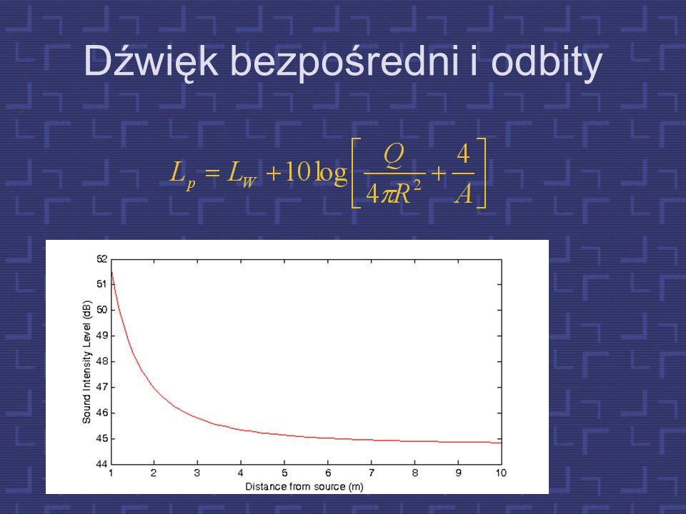Przykład Małe pomieszczenie: 4m x 5m x 3m Frequency of mode resonance