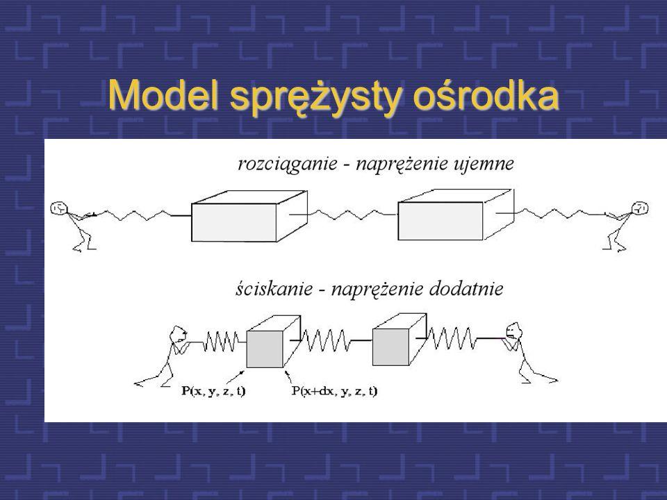 Istota ruchu falowego Cząsteczki ośrodka w którym rozchodzi się fala przekazują energię sąsiadującym ze sobą cząsteczkom, bez zmiany położenia. Poprze