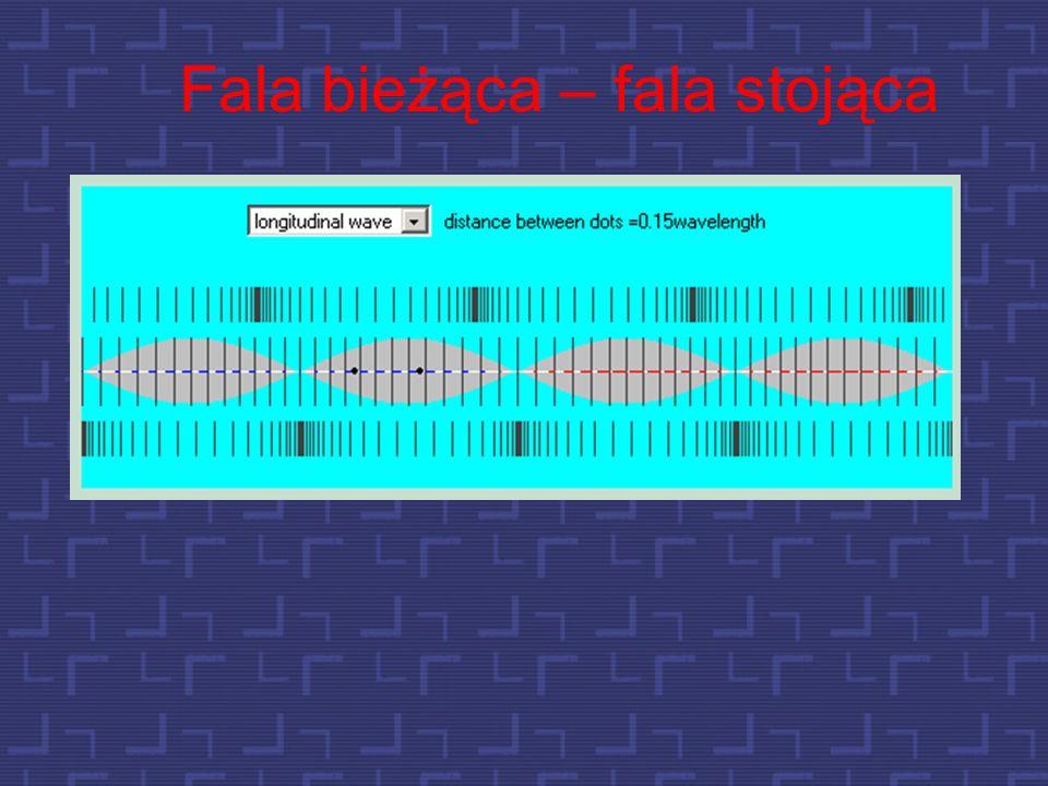 Kierunek promieniowania energii fali akustycznej Tak jest w przypadku fali podłużnej.