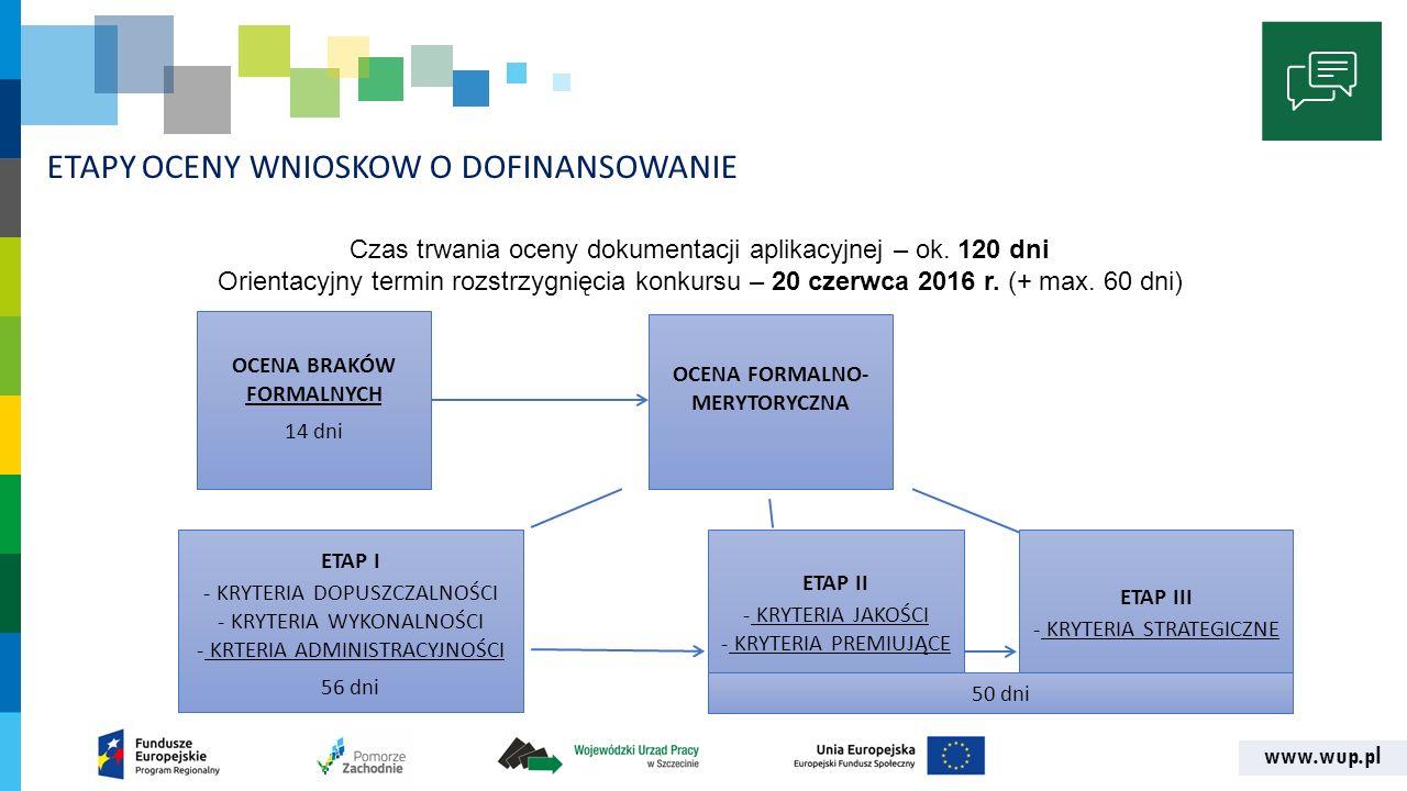 www.wup.pl ETAPY OCENY WNIOSKOW O DOFINANSOWANIE OCENA BRAKÓW FORMALNYCH 14 dni OCENA FORMALNO- MERYTORYCZNA ETAP I - KRYTERIA DOPUSZCZALNOŚCI - KRYTE