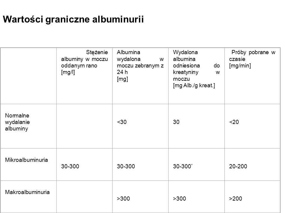 Stężenie albuminy w moczu oddanym rano [mg/l] Albumina wydalona w moczu zebranym z 24 h [mg] Wydalona albumina odniesiona do kreatyniny w moczu [mg Al