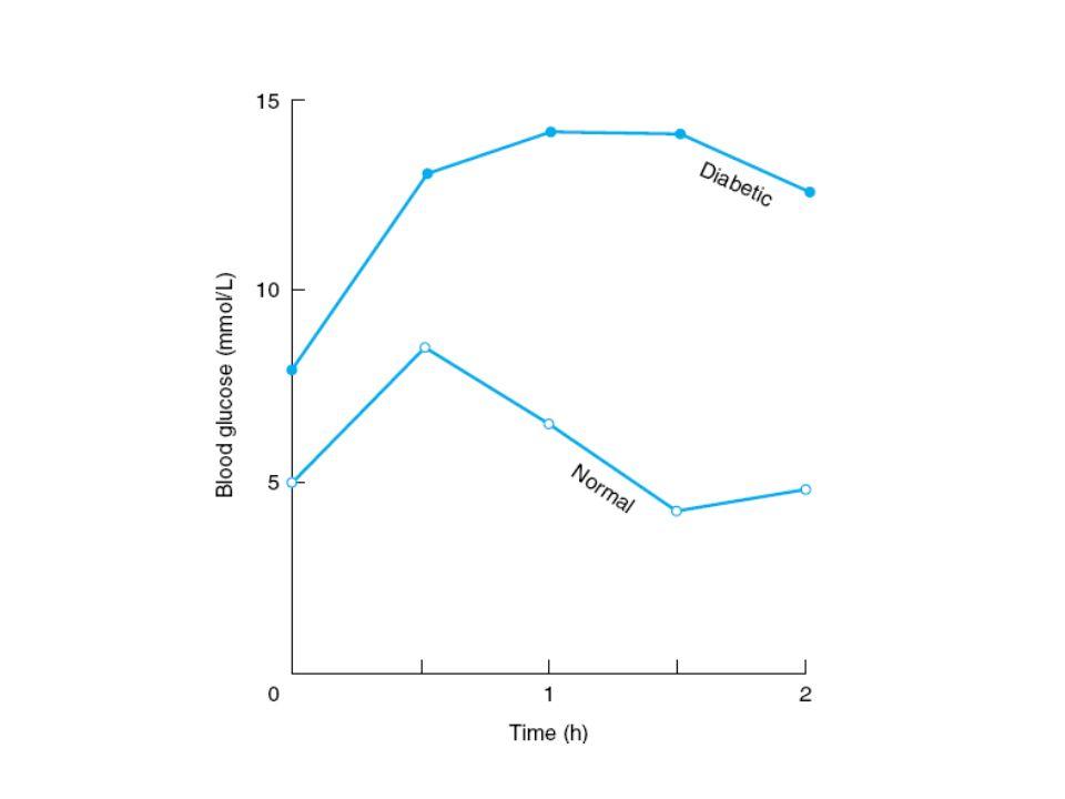 Insulina pobieranie glukozy przez tkanki rozkład białek synteza glukozy + rozkład glikogenu uwalnianie glukozy Hiperglikemia rozkład tłuszczy wolne kw.