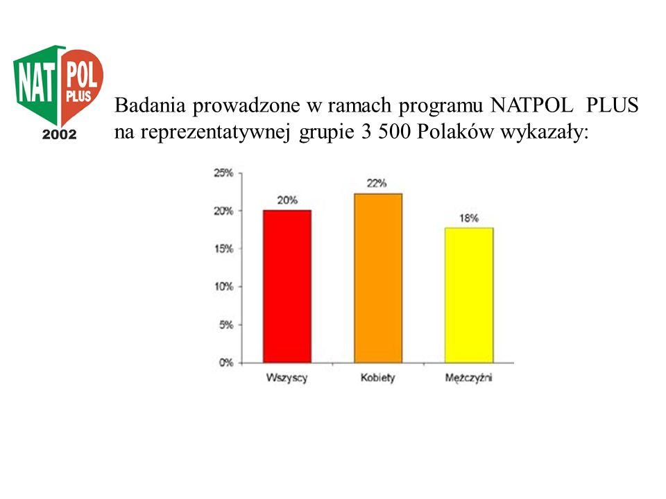 Badania prowadzone w ramach programu NATPOL PLUS na reprezentatywnej grupie 3 500 Polaków wykazały: W Polsce w 2002 roku u 20% dorosłych mieszkańców w