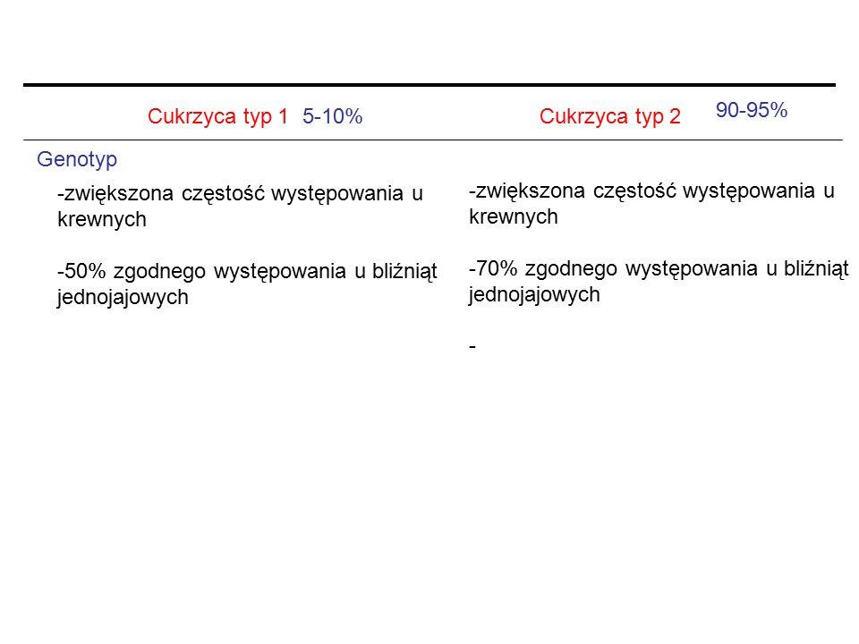 Cukrzyca typ 1Cukrzyca typ 2 Genotyp -zwiększona częstość występowania u krewnych -50% zgodnego występowania u bliźniąt jednojajowych -zwiększona częs