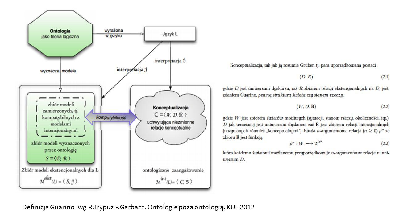Definicja Guarino wg R.Trypuz P.Garbacz. Ontologie poza ontologią. KUL 2012