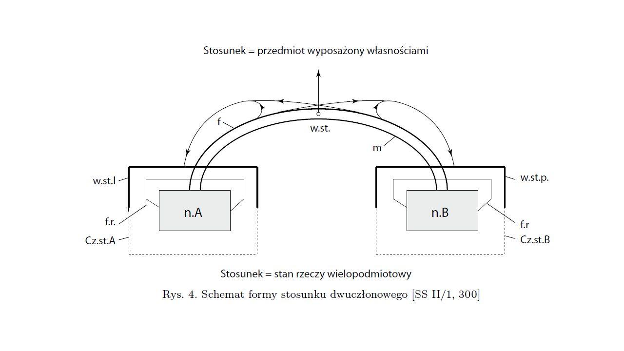 Świat Niezwarta dziedzina przedmiotowa Przedmiot indywidualny materiaformaSposób istnienia istota natura konstytutywna materialne uposażenie własności podmiot własności Stan pozytywny Stan negatywny Typy sposobu istnienia Momenty egzystencjalne Pierwotne pochodne Samoistne niesamoistne Samodzielne niesamodzielne Zależne niezależne I poziom syntezy II poziom syntezy III poziom syntezy własność stosunek Więź stosunku forma Więź stosunku materia Człon Stosunku A Człon Stosunku B Nosiciel Przedmiotu A Wykładnik Stosunku lewy Fundamentum relationis Wykładnik Stosunku prawy Nosiciel Przedmiotu B Fundamentum relationis IV poziom syntezy