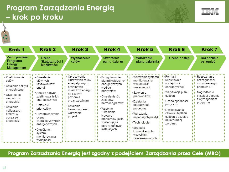 Program Zarządzania Energią – krok po kroku Okreśłenie głównych użytkowników energii Analiza danych i zdefiniowanie luk energetycznych Ustalenie priorytetów Przeprowadzenie oceny charakterystyki luk energetycznych.