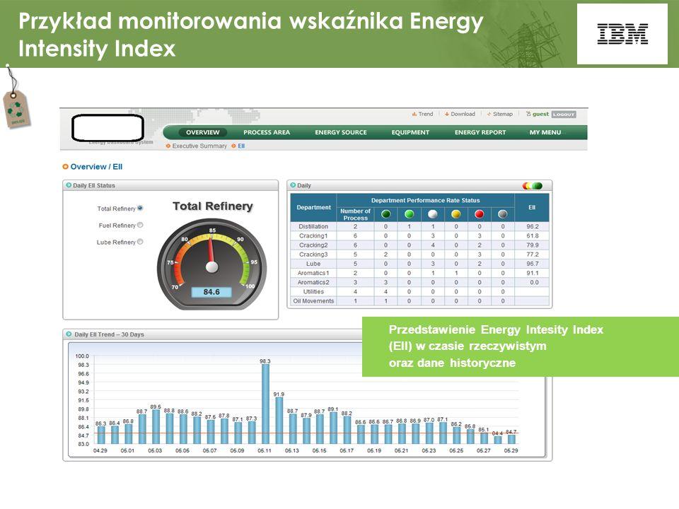 IBM Confidential17 Przykład monitorowania wskaźnika Energy Intensity Index Przedstawienie Energy Intesity Index (EII) w czasie rzeczywistym oraz dane historyczne