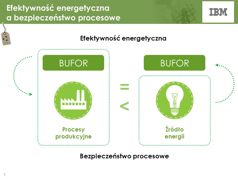Procesy produkcyjne Źródło energii = < Efektywność energetyczna Bezpieczeństwo procesowe Efektywność energetyczna a bezpieczeństwo procesowe BUFOR 2