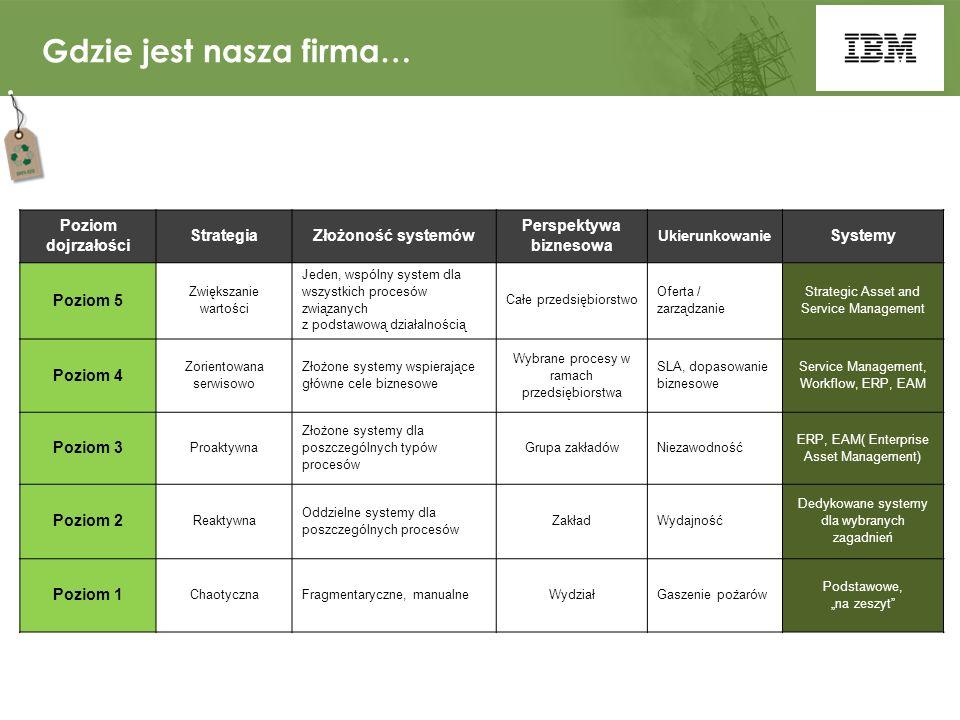 """Gdzie jest nasza firma… Poziom dojrzałości StrategiaZłożoność systemów Perspektywa biznesowa Ukierunkowanie Systemy Poziom 5 Zwiększanie wartości Jeden, wspólny system dla wszystkich procesów związanych z podstawową działalnością Całe przedsiębiorstwo Oferta / zarządzanie Strategic Asset and Service Management Poziom 4 Zorientowana serwisowo Złożone systemy wspierające główne cele biznesowe Wybrane procesy w ramach przedsiębiorstwa SLA, dopasowanie biznesowe Service Management, Workflow, ERP, EAM Poziom 3 Proaktywna Złożone systemy dla poszczególnych typów procesów Grupa zakładówNiezawodność ERP, EAM( Enterprise Asset Management) Poziom 2 Reaktywna Oddzielne systemy dla poszczególnych procesów ZakładWydajność Dedykowane systemy dla wybranych zagadnień Poziom 1 ChaotycznaFragmentaryczne, manualneWydziałGaszenie pożarów Podstawowe, """"na zeszyt"""