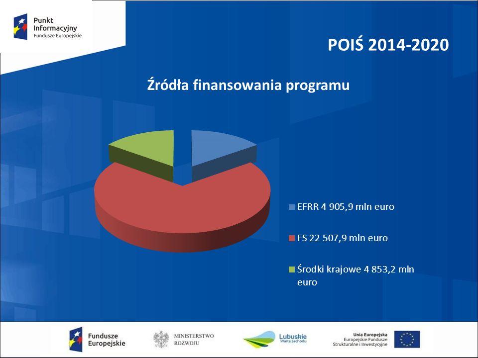 POIŚ 2014-2020