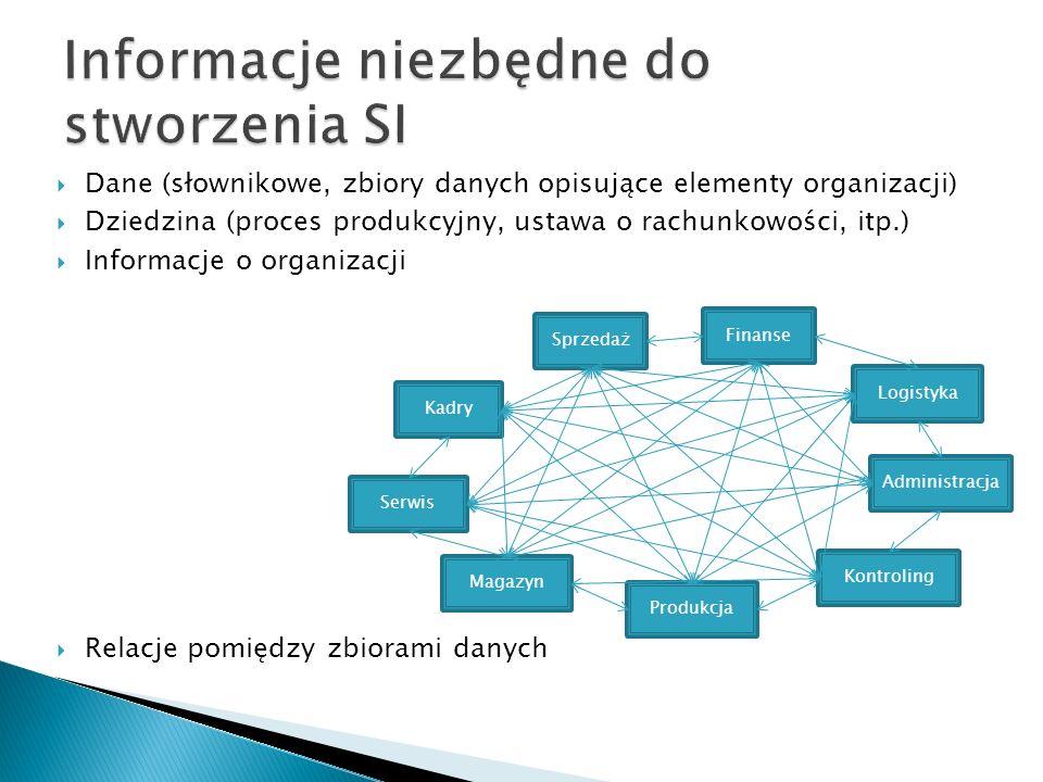  Dane (słownikowe, zbiory danych opisujące elementy organizacji)  Dziedzina (proces produkcyjny, ustawa o rachunkowości, itp.)  Informacje o organizacji  Relacje pomiędzy zbiorami danych Sprzedaż Produkcja Magazyn Finanse Kontroling Logistyka Serwis Kadry Administracja