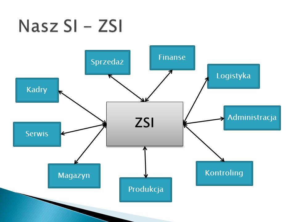 Sprzedaż Produkcja Magazyn Finanse Kontroling Logistyka Serwis Kadry Administracja ZSI