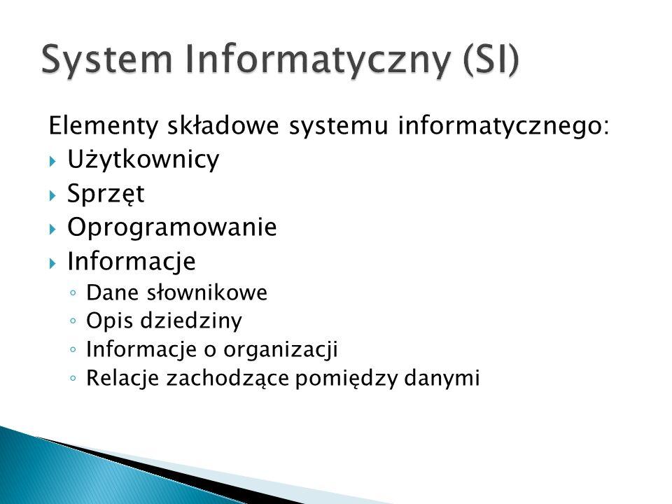 Elementy składowe systemu informatycznego:  Użytkownicy  Sprzęt  Oprogramowanie  Informacje ◦ Dane słownikowe ◦ Opis dziedziny ◦ Informacje o organizacji ◦ Relacje zachodzące pomiędzy danymi