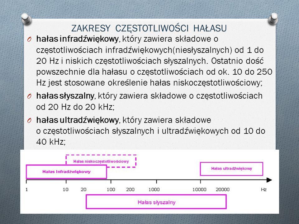 O hałas infradźwiękowy, który zawiera składowe o częstotliwościach infradźwiękowych(niesłyszalnych) od 1 do 20 Hz i niskich częstotliwościach słyszaln