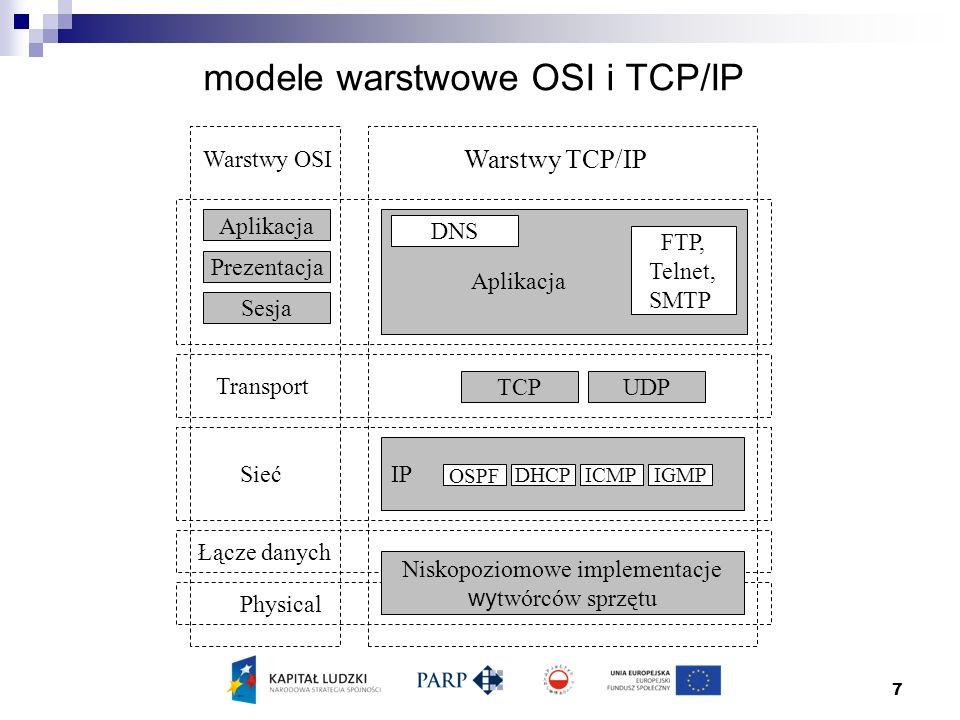 7 modele warstwowe OSI i TCP/IP Warstwy OSI Warstwy TCP/IP Aplikacja Prezentacja Sesja FTP, Telnet, SMTP DNS Aplikacja Transport TCPUDP Sieć Łącze danych Physical Niskopoziomowe implementacje wy twórców sprzętu IP OSPF IGMPDHCPICMP