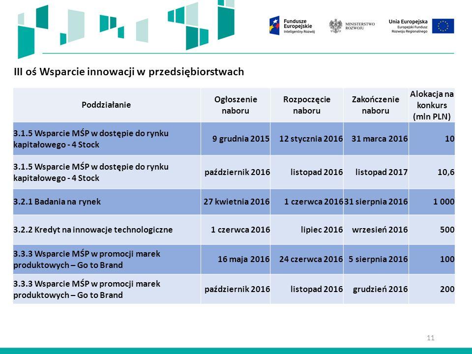 III oś Wsparcie innowacji w przedsiębiorstwach Poddziałanie Ogłoszenie naboru Rozpoczęcie naboru Zakończenie naboru Alokacja na konkurs (mln PLN) 3.1.5 Wsparcie MŚP w dostępie do rynku kapitałowego - 4 Stock 9 grudnia 201512 stycznia 201631 marca 201610 3.1.5 Wsparcie MŚP w dostępie do rynku kapitałowego - 4 Stock październik 2016listopad 2016listopad 201710,6 3.2.1 Badania na rynek27 kwietnia 20161 czerwca 201631 sierpnia 20161 000 3.2.2 Kredyt na innowacje technologiczne1 czerwca 2016lipiec 2016wrzesień 2016500 3.3.3 Wsparcie MŚP w promocji marek produktowych – Go to Brand 16 maja 201624 czerwca 20165 sierpnia 2016100 3.3.3 Wsparcie MŚP w promocji marek produktowych – Go to Brand październik 2016listopad 2016grudzień 2016200 11