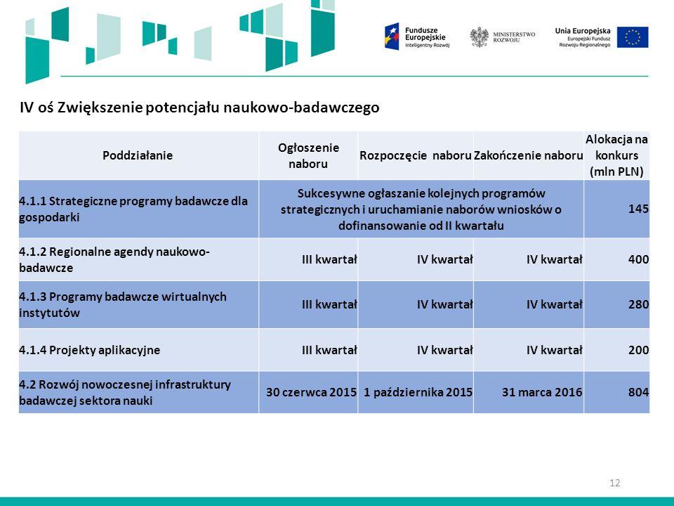 IV oś Zwiększenie potencjału naukowo-badawczego Poddziałanie Ogłoszenie naboru Rozpoczęcie naboruZakończenie naboru Alokacja na konkurs (mln PLN) 4.1.1 Strategiczne programy badawcze dla gospodarki Sukcesywne ogłaszanie kolejnych programów strategicznych i uruchamianie naborów wniosków o dofinansowanie od II kwartału 145 4.1.2 Regionalne agendy naukowo- badawcze III kwartałIV kwartał 400 4.1.3 Programy badawcze wirtualnych instytutów III kwartałIV kwartał 280 4.1.4 Projekty aplikacyjneIII kwartałIV kwartał 200 4.2 Rozwój nowoczesnej infrastruktury badawczej sektora nauki 30 czerwca 20151 października 201531 marca 2016804 12
