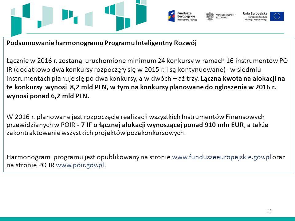 Podsumowanie harmonogramu Programu Inteligentny Rozwój Łącznie w 2016 r.