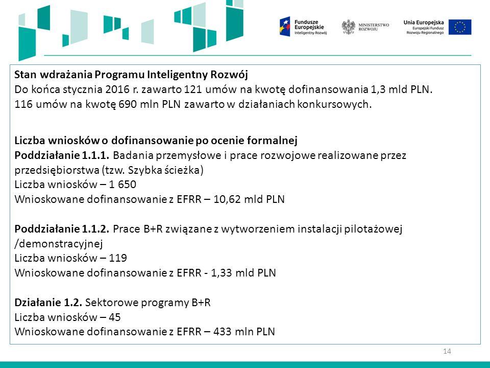 14 Stan wdrażania Programu Inteligentny Rozwój Do końca stycznia 2016 r.