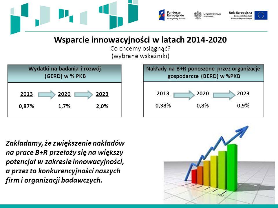 Liczba wniosków o dofinansowanie po ocenie formalnej Poddziałanie 2.3.4.