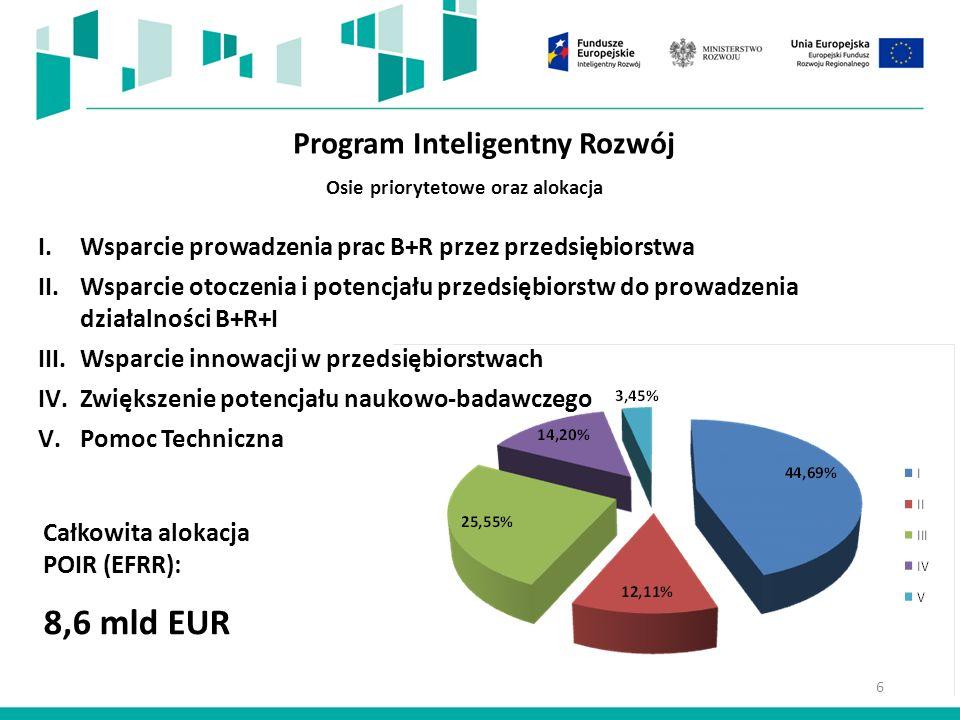 Program Inteligentny Rozwój I.Wsparcie prowadzenia prac B+R przez przedsiębiorstwa II.Wsparcie otoczenia i potencjału przedsiębiorstw do prowadzenia działalności B+R+I III.Wsparcie innowacji w przedsiębiorstwach IV.Zwiększenie potencjału naukowo-badawczego V.Pomoc Techniczna Całkowita alokacja POIR (EFRR): 8,6 mld EUR Osie priorytetowe oraz alokacja 6