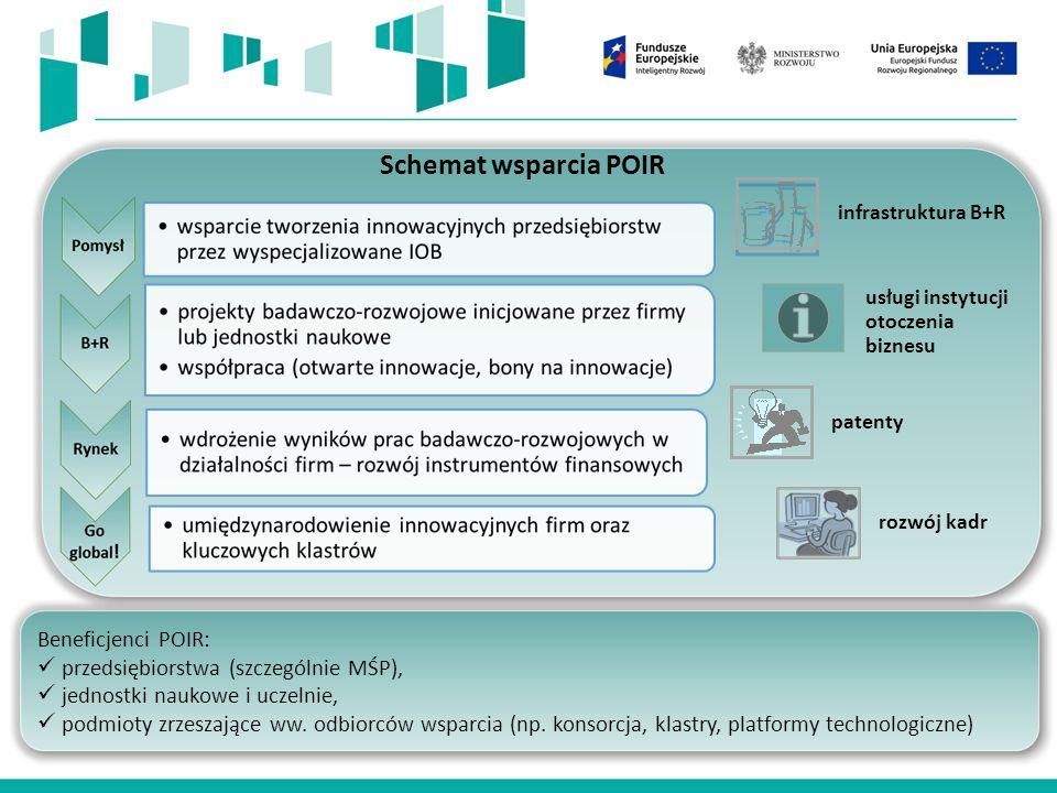 infrastruktura B+R usługi instytucji otoczenia biznesu patenty rozwój kadr Beneficjenci POIR: przedsiębiorstwa (szczególnie MŚP), jednostki naukowe i uczelnie, podmioty zrzeszające ww.