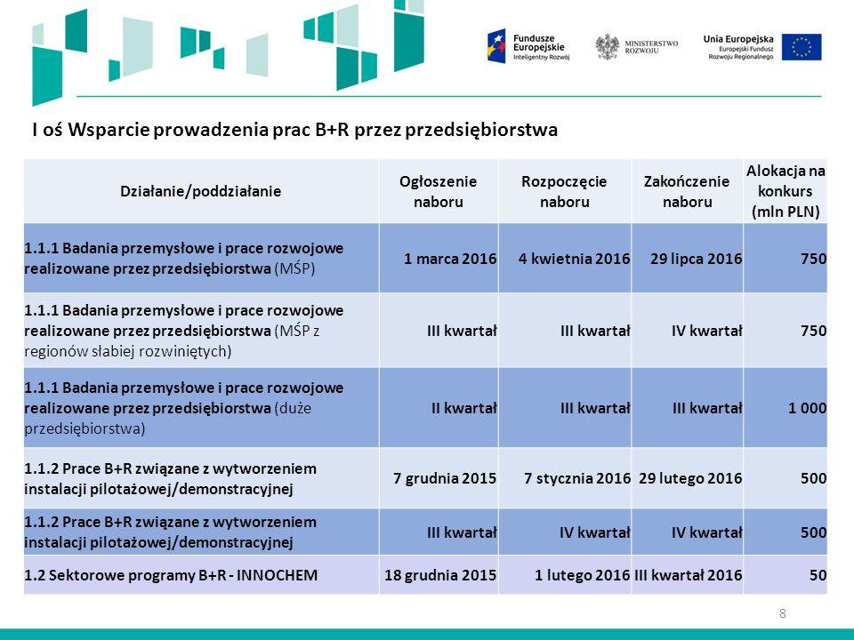 I oś Wsparcie prowadzenia prac B+R przez przedsiębiorstwa Działanie/poddziałanie Ogłoszenie naboru Rozpoczęcie naboru Zakończenie naboru Alokacja na konkurs (mln PLN) 1.1.1 Badania przemysłowe i prace rozwojowe realizowane przez przedsiębiorstwa (MŚP) 1 marca 20164 kwietnia 201629 lipca 2016750 1.1.1 Badania przemysłowe i prace rozwojowe realizowane przez przedsiębiorstwa (MŚP z regionów słabiej rozwiniętych) III kwartał IV kwartał750 1.1.1 Badania przemysłowe i prace rozwojowe realizowane przez przedsiębiorstwa (duże przedsiębiorstwa) II kwartałIII kwartał 1 000 1.1.2 Prace B+R związane z wytworzeniem instalacji pilotażowej/demonstracyjnej 7 grudnia 20157 stycznia 201629 lutego 2016500 1.1.2 Prace B+R związane z wytworzeniem instalacji pilotażowej/demonstracyjnej III kwartałIV kwartał 500 1.2 Sektorowe programy B+R - INNOCHEM18 grudnia 20151 lutego 2016III kwartał 201650 8