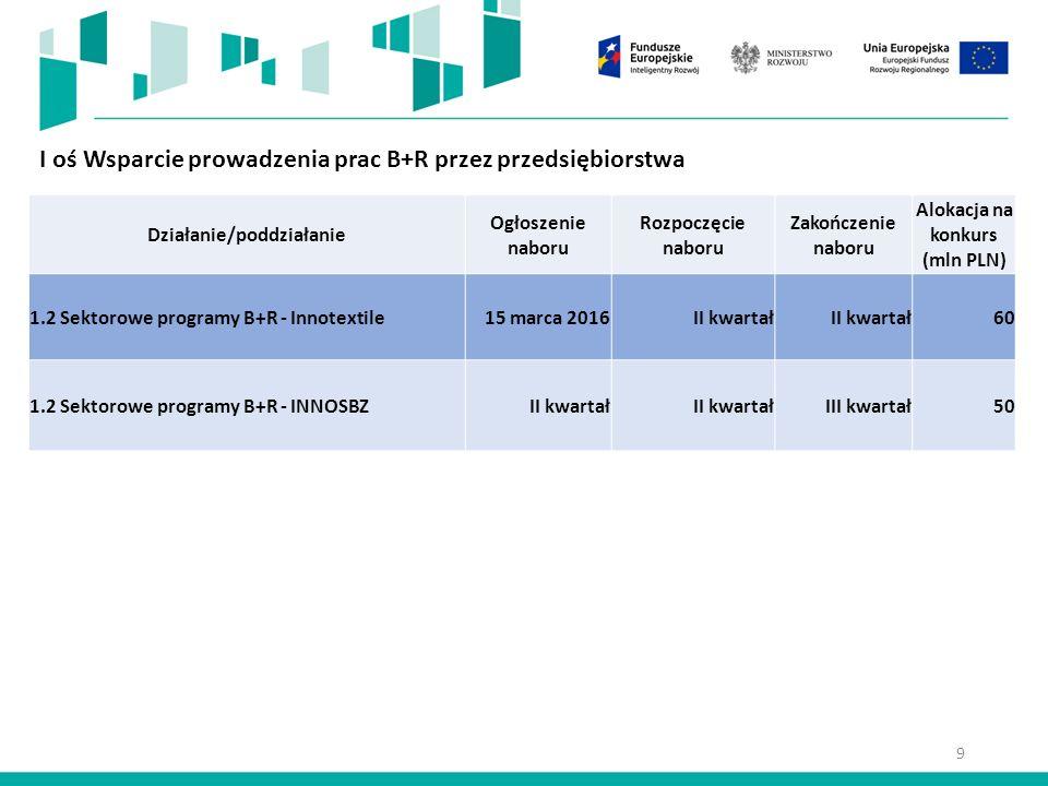 I oś Wsparcie prowadzenia prac B+R przez przedsiębiorstwa Działanie/poddziałanie Ogłoszenie naboru Rozpoczęcie naboru Zakończenie naboru Alokacja na konkurs (mln PLN) 1.2 Sektorowe programy B+R - Innotextile15 marca 2016II kwartał 60 1.2 Sektorowe programy B+R - INNOSBZII kwartał III kwartał50 9