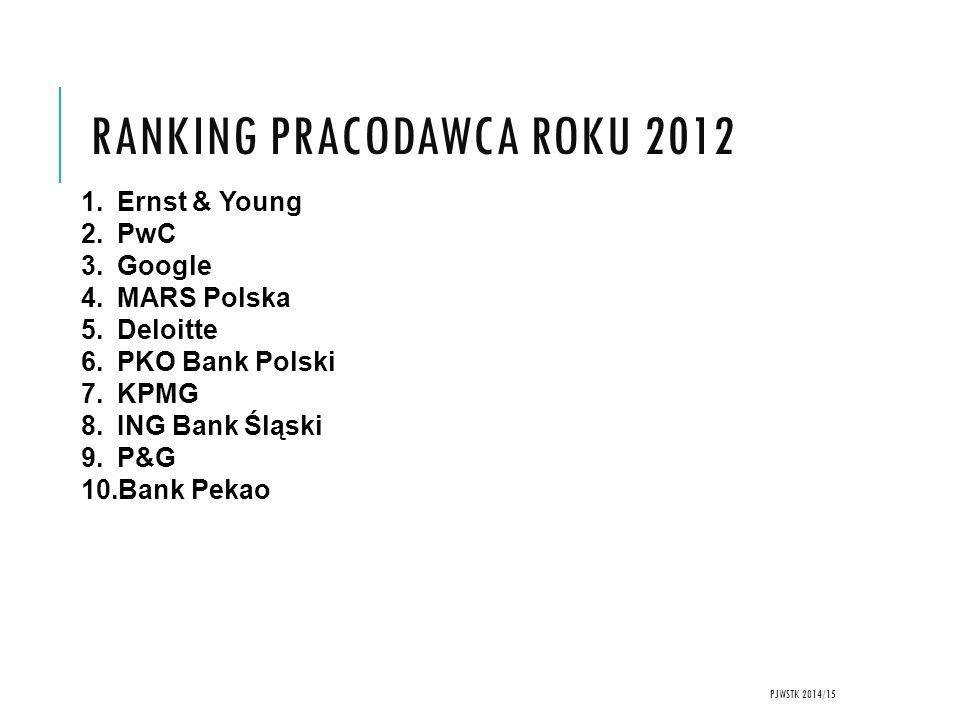 RANKING PRACODAWCA ROKU 2012 PJWSTK 2014/15 1.Ernst & Young 2.PwC 3.Google 4.MARS Polska 5.Deloitte 6.PKO Bank Polski 7.KPMG 8.ING Bank Śląski 9.P&G 10.Bank Pekao
