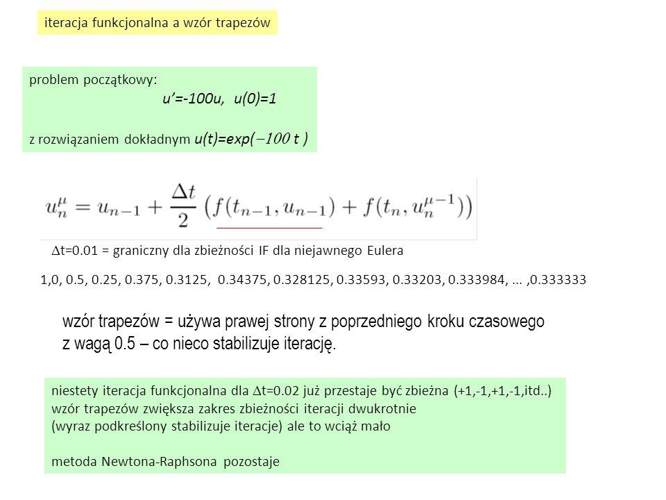 problem początkowy: u'=-100u, u(0)=1 z rozwiązaniem dokładnym u(t)=exp(  t ) iteracja funkcjonalna a wzór trapezów  t=0.01 = graniczny dla zbieżności IF dla niejawnego Eulera 1,0, 0.5, 0.25, 0.375, 0.3125, 0.34375, 0.328125, 0.33593, 0.33203, 0.333984,...,0.333333 niestety iteracja funkcjonalna dla  t=0.02 już przestaje być zbieżna (+1,-1,+1,-1,itd..) wzór trapezów zwiększa zakres zbieżności iteracji dwukrotnie (wyraz podkreślony stabilizuje iteracje) ale to wciąż mało metoda Newtona-Raphsona pozostaje wzór trapezów = używa prawej strony z poprzedniego kroku czasowego z wagą 0.5 – co nieco stabilizuje iterację.