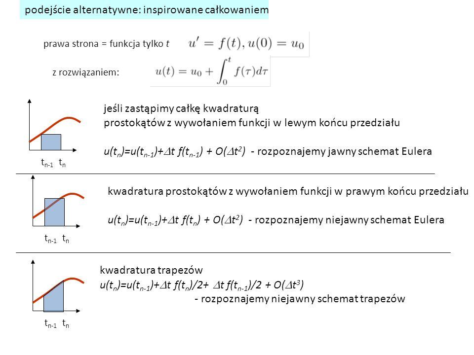 podejście alternatywne: inspirowane całkowaniem prawa strona = funkcja tylko t z rozwiązaniem: t n-1 t n jeśli zastąpimy całkę kwadraturą prostokątów z wywołaniem funkcji w lewym końcu przedziału u(t n )=u(t n-1 )+  t f(t n-1 ) + O(  t 2 ) - rozpoznajemy jawny schemat Eulera t n-1 t n kwadratura prostokątów z wywołaniem funkcji w prawym końcu przedziału u(t n )=u(t n-1 )+  t f(t n ) + O(  t 2 ) - rozpoznajemy niejawny schemat Eulera t n-1 t n kwadratura trapezów u(t n )=u(t n-1 )+  t f(t n )/2+  t f(t n-1 )/2 + O(  t 3 ) - rozpoznajemy niejawny schemat trapezów