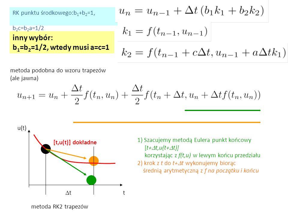 inny wybór: b 1 =b 2 =1/2, wtedy musi a=c=1 RK punktu środkowego:b 1 +b 2 =1, b 2 c=b 2 a=1/2 metoda podobna do wzoru trapezów (ale jawna) t u(t) tt [t,u(t)] dokładne 1) Szacujemy metodą Eulera punkt końcowy [t+  t,u(t+  t)] korzystając z f(t,u) w lewym końcu przedziału 2) krok z t do t+  t wykonujemy biorąc średnią arytmetyczną z f na początku i końcu metoda RK2 trapezów