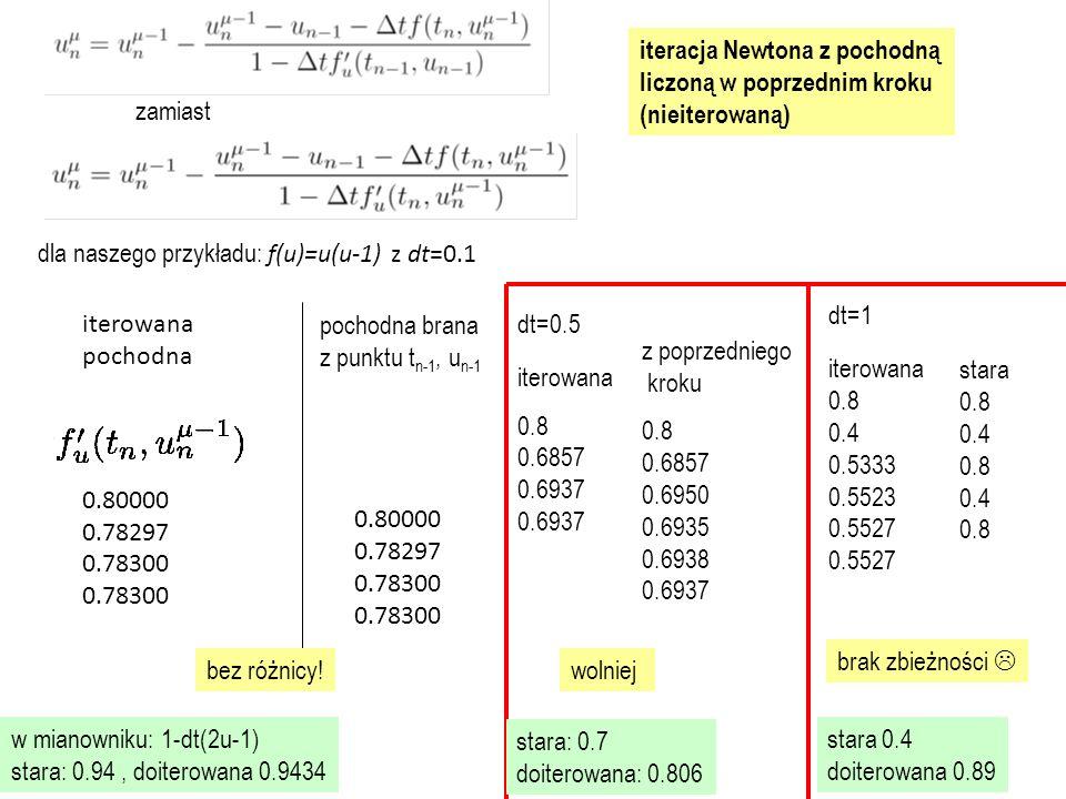 dla naszego przykładu: f(u)=u(u-1) z dt=0.1 iterowana pochodna 0.80000 0.78297 0.78300 0.78300 pochodna brana z punktu t n-1, u n-1 0.80000 0.78297 0.78300 0.78300 bez różnicy.