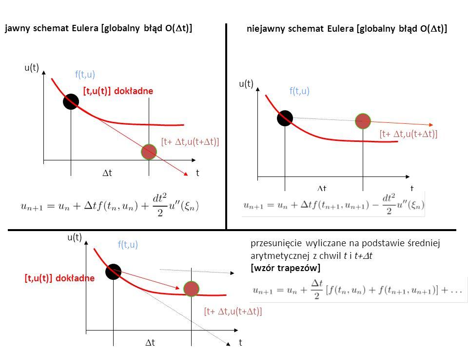 dokładność wzóru trapezów a jawnego schematu Eulera: eksperyment Równanie: Warunek początkowy: u 1 =u(t 1 =0)=1 Rozwiązanie: Punkt t 2 =0.5 u 2 = .