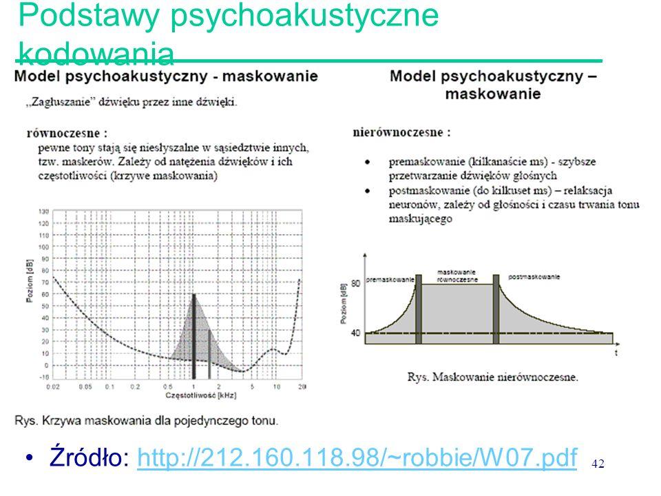 42 Podstawy psychoakustyczne kodowania Źródło: http://212.160.118.98/~robbie/W07.pdfhttp://212.160.118.98/~robbie/W07.pdf