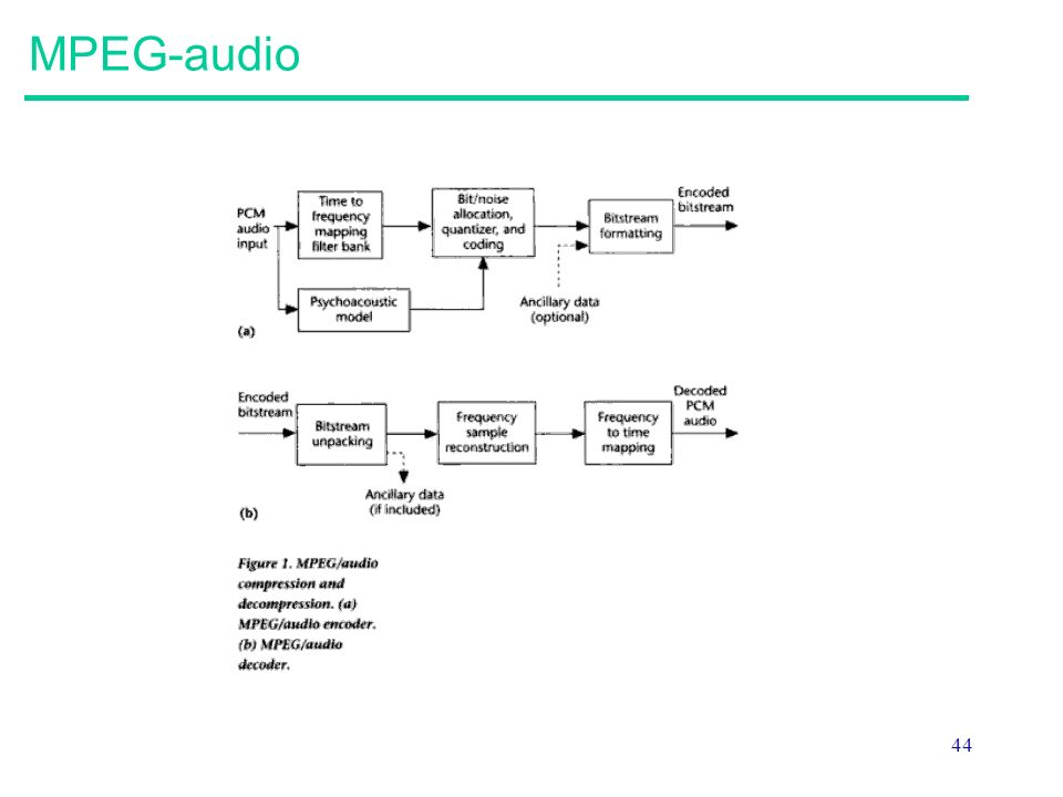 44 MPEG-audio