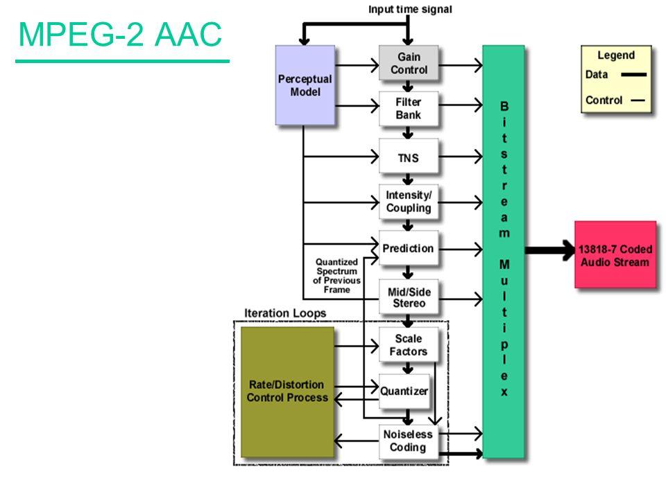 55 MPEG-2 AAC