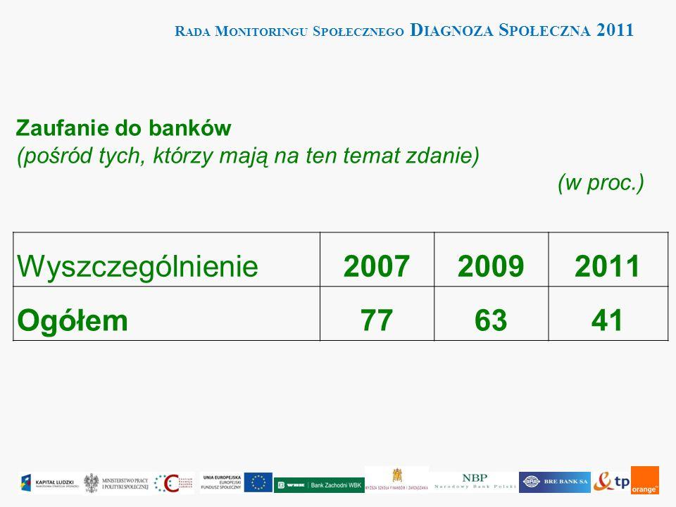 R ADA M ONITORINGU S POŁECZNEGO D IAGNOZA S POŁECZNA 2011 Wyszczególnienie200720092011 Ogółem776341 Zaufanie do banków (pośród tych, którzy mają na ten temat zdanie) (w proc.) (proc.)